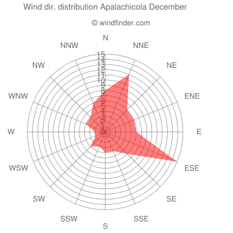 Wind direction distribution Apalachicola December