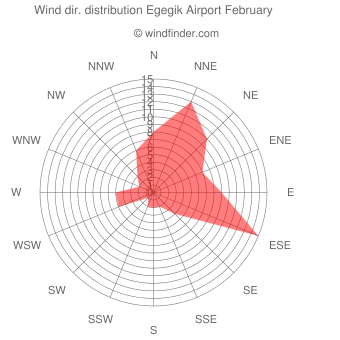 Wind direction distribution Egegik Airport February