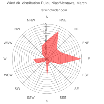 Wind direction distribution Pulau Nias/Mentawai March