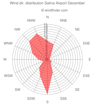 Wind direction distribution Salina Airport December