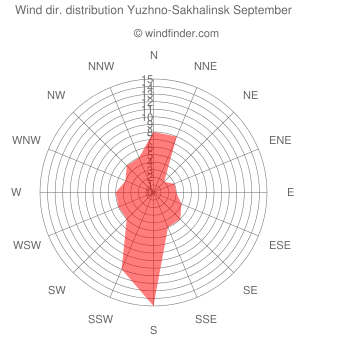 Wind direction distribution Yuzhno-Sakhalinsk September