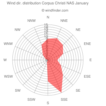 Wind direction distribution Corpus Christi NAS January