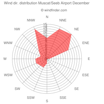 Wind direction distribution Muscat/Seeb Airport December