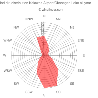 Annual wind direction distribution Kelowna Airport/Okanagan Lake