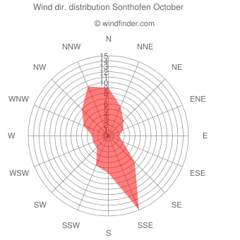Wind direction distribution Sonthofen October
