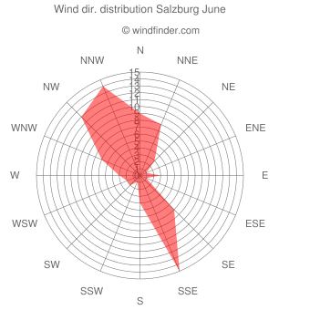 Wind direction distribution Salzburg June
