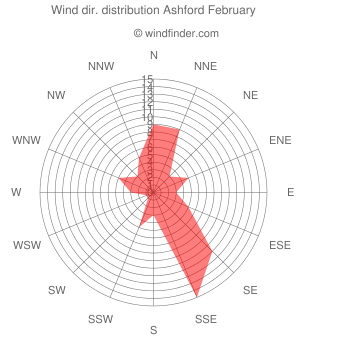 Wind direction distribution Ashford February