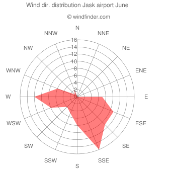 Wind direction distribution Jask airport June