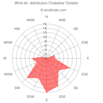 Wind direction distribution Chabahar October