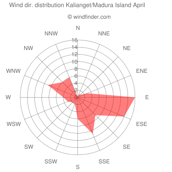 Wind direction distribution Kalianget/Madura Island April