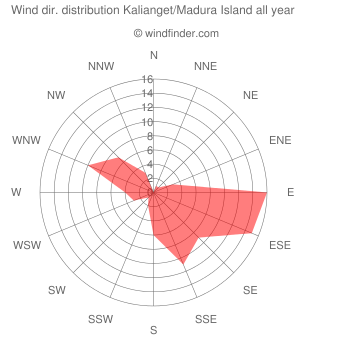 Annual wind direction distribution Kalianget/Madura Island