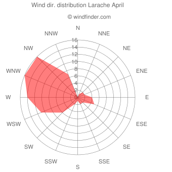 Wind direction distribution Larache April
