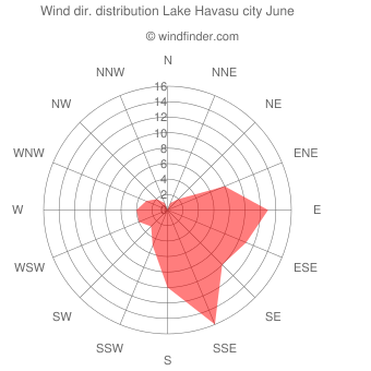 Wind direction distribution Lake Havasu city June