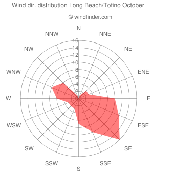 Wind direction distribution Long Beach/Tofino October