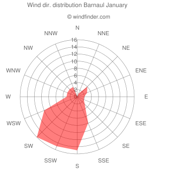 Wind direction distribution Barnaul January
