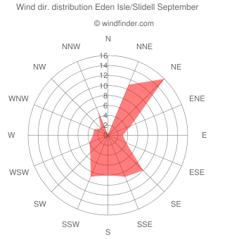 Wind direction distribution Eden Isle/Slidell September