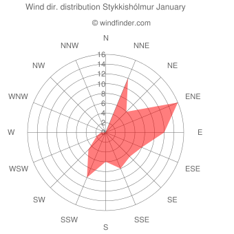 Wind direction distribution Stykkishólmur January