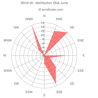 Wind direction distribution Ələt June