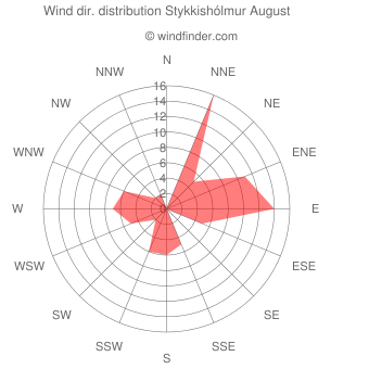 Wind direction distribution Stykkishólmur August