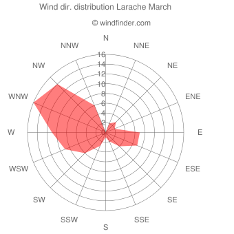 Wind direction distribution Larache March
