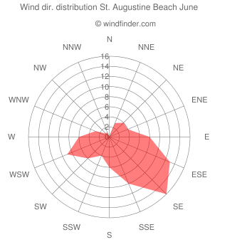 Wind direction distribution St. Augustine Beach June