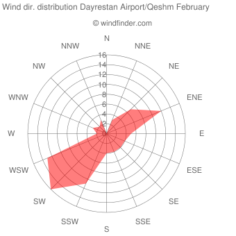 Wind direction distribution Dayrestan Airport/Qeshm February