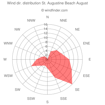 Wind direction distribution St. Augustine Beach August