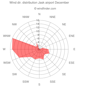Wind direction distribution Jask airport December