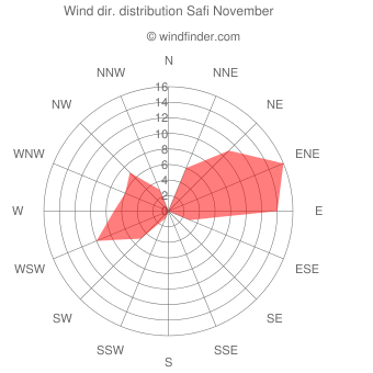 Wind direction distribution Safi November