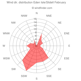 Wind direction distribution Eden Isle/Slidell February