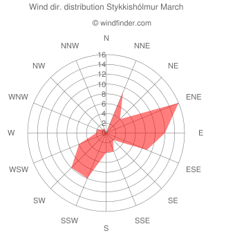 Wind direction distribution Stykkishólmur March