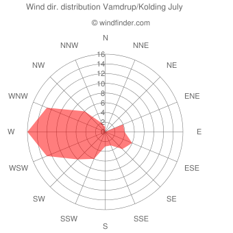 Wind direction distribution Vamdrup/Kolding July