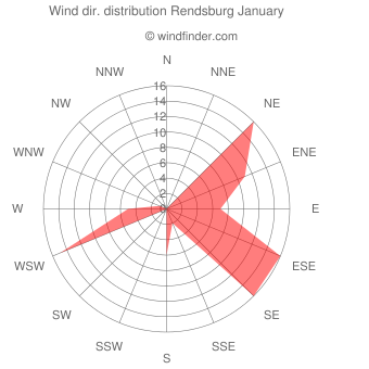 Wind direction distribution Rendsburg January