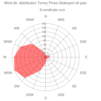 Annual wind direction distribution Torrey Pines Gliderport