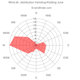 Wind direction distribution Vamdrup/Kolding June