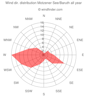 Annual wind direction distribution Motzener See/Baruth
