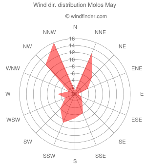 Wind direction distribution Molos May