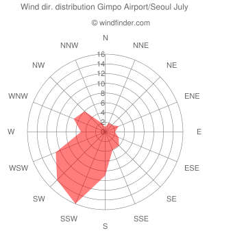 Wind direction distribution Gimpo Airport/Seoul July