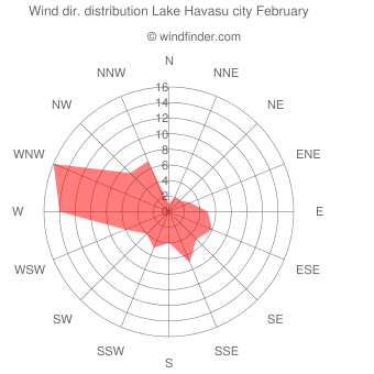 Wind direction distribution Lake Havasu city February