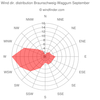 Wind direction distribution Braunschweig-Waggum September