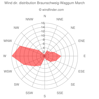 Wind direction distribution Braunschweig-Waggum March