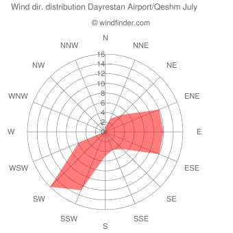 Wind direction distribution Dayrestan Airport/Qeshm July
