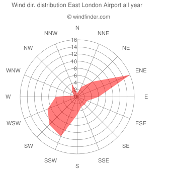 Annual wind direction distribution East London Airport