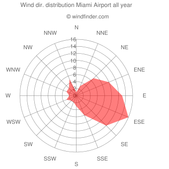 Annual wind direction distribution Miami Airport