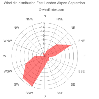 Wind direction distribution East London Airport September