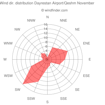 Wind direction distribution Dayrestan Airport/Qeshm November