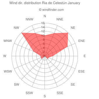 Wind direction distribution Ria de Celestún January