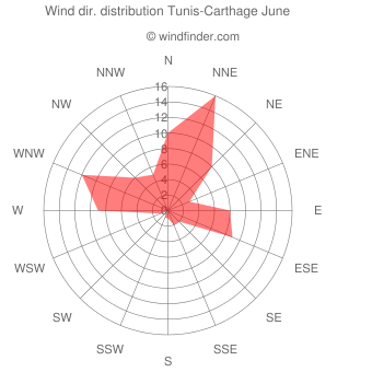 Wind direction distribution Tunis-Carthage June