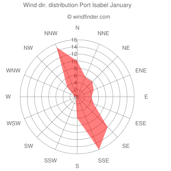 Wind direction distribution Port Isabel January