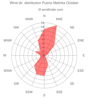 Wind direction distribution Puerto Melinka October